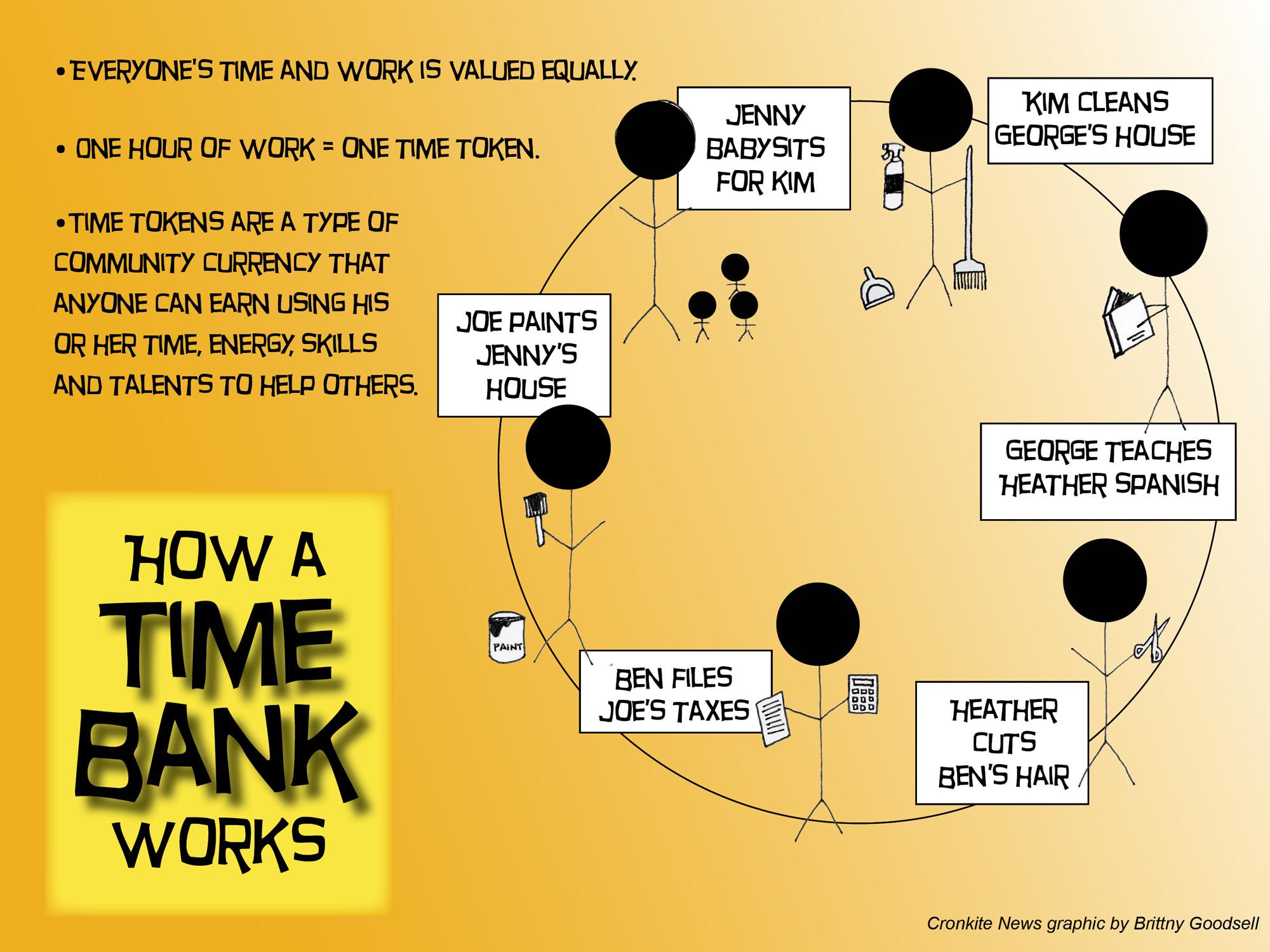 ผลการค้นหารูปภาพสำหรับ time bank