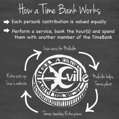 timebank works
